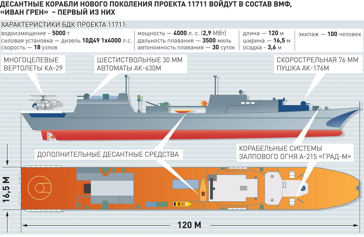 """Project 11711: """"Ivan Gren"""" class - Page 19 21-6394133-75965de52a22b327088d758963e6e131"""